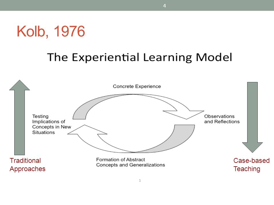 Kolb, 1976 4 Traditional Approaches Case-based Teaching