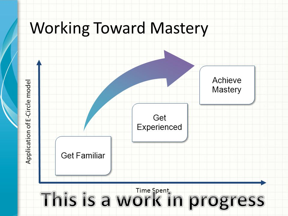 Time Spent Application of E-Circle model Get Familiar Achieve Mastery Working Toward Mastery Get Experienced
