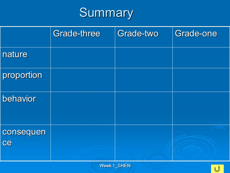 Week 1_SHEN Summary Grade-threeGrade-twoGrade-one nature proportion behavior consequen ce