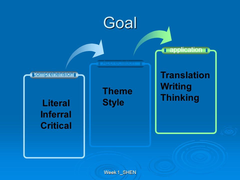 Goal Appreciation application Comprehension Literal Inferral Critical Theme Style Translation Writing Thinking