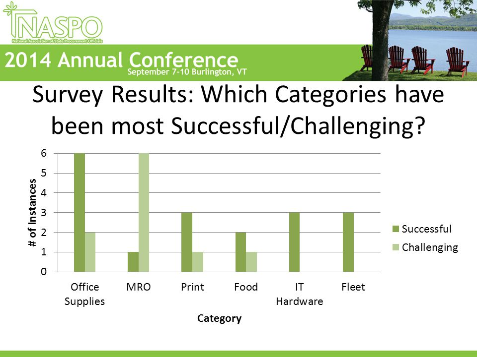 Survey Results: Which Categories have been most Successful/Challenging?
