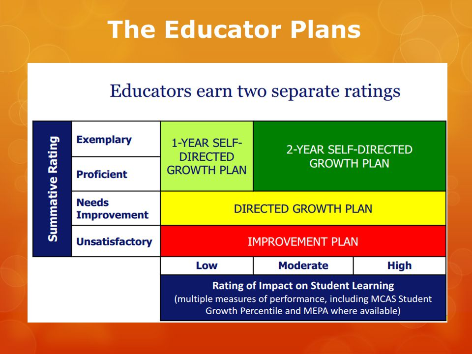 The Educator Plans