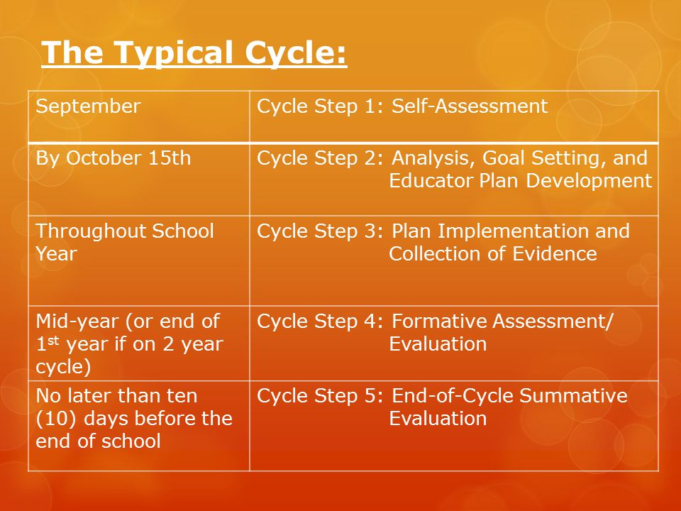 The Typical Cycle: SeptemberCycle Step 1: Self-Assessment By October 15thCycle Step 2: Analysis, Goal Setting, and Educator Plan Development Throughout School Year Cycle Step 3: Plan Implementation and Collection of Evidence Mid-year (or end of 1 st year if on 2 year cycle) Cycle Step 4: Formative Assessment/ Evaluation No later than ten (10) days before the end of school Cycle Step 5: End-of-Cycle Summative Evaluation