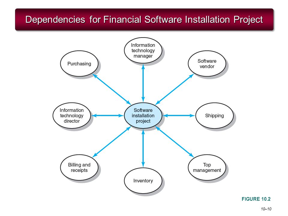 10–10 Dependencies for Financial Software Installation Project FIGURE 10.2