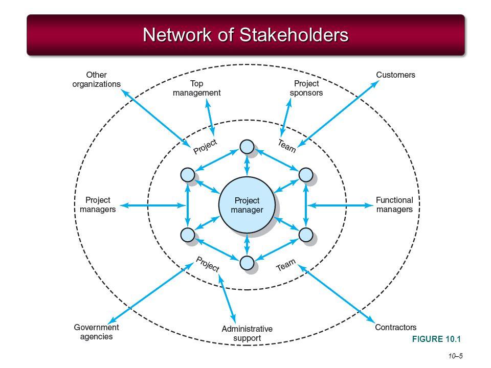 10–5 Network of Stakeholders FIGURE 10.1