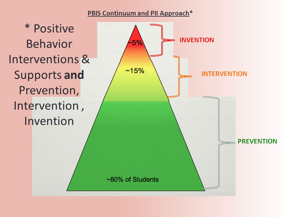 PREVENTION INTERVENTION INVENTION PBIS Continuum and PII Approach* * Positive Behavior Interventions & Supports and Prevention, Intervention, Invention