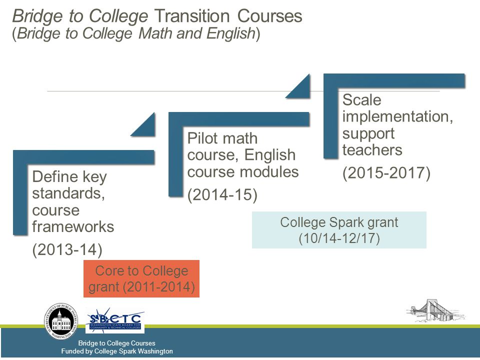 Bridge to College Courses Funded by College Spark Washington Smarter Balance SB 11 th Grade Score Math Placement Options Available Based on Score English Placement Options Available Based on Score For students scoring at level 4… Any entry college-level math course through pre-calculus I An entry college-level English course (including but not limited to English Composition or its equivalent) For students scoring at level 3…  An entry college-level terminal math course not on the calculus pathway  An entry-level calculus pathway math course, contingent on a B or better in a calculus pathway class in the senior year of high school An entry college-level English course (including but not limited to English Composition or its equivalent) For students scoring at level 2… An entry college-level terminal math course not on the calculus pathway, contingent on a B or better in the statewide math college readiness/transition course or through local institutional processes (transcript, high school GPA, additional testing, etc.) An entry college-level English course (including but not limited to English Composition or its equivalent), contingent on a B or better in a statewide English senior year college readiness/transition course or through local institutional processes (transcript, high school GPA, additional testing, etc.) For students scoring at level 1… Additional placement information, determined by local institutional processes (transcript, high school GPA, additional testing, etc.), needed for all entry-level courses A college-level course option available, no remediation required (For CTCs, some BIs: no placement testing unless student wants higher placement than offered by Smarter Balanced score) Additional information required for student placement CTCs only: A college-level course option available, contingent on success in senior-year transition course or additional placement information Core to College Agreements: Smarter Balanced High School Assessments & Course