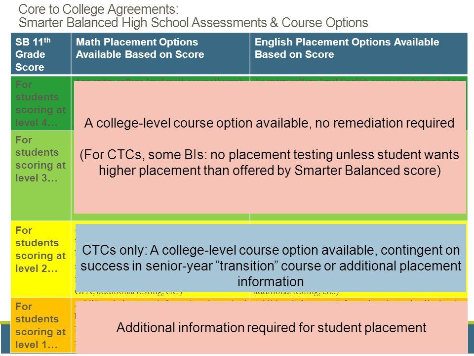 Bridge to College Courses Funded by College Spark Washington Smarter Balance SB 11 th Grade Score Math Placement Options Available Based on Score English Placement Options Available Based on Score For students scoring at level 4… Any entry college-level math course through pre-calculus I An entry college-level English course (including but not limited to English Composition or its equivalent) For students scoring at level 3…  An entry college-level terminal math course not on the calculus pathway  An entry-level calculus pathway math course, contingent on a B or better in a calculus pathway class in the senior year of high school An entry college-level English course (including but not limited to English Composition or its equivalent) For students scoring at level 2… An entry college-level terminal math course not on the calculus pathway, contingent on a B or better in the statewide math college readiness/transition course or through local institutional processes (transcript, high school GPA, additional testing, etc.) An entry college-level English course (including but not limited to English Composition or its equivalent), contingent on a B or better in a statewide English senior year college readiness/transition course or through local institutional processes (transcript, high school GPA, additional testing, etc.) For students scoring at level 1… Additional placement information, determined by local institutional processes (transcript, high school GPA, additional testing, etc.), needed for all entry-level courses A college-level course option available, no remediation required (For CTCs, some BIs: no placement testing unless student wants higher placement than offered by Smarter Balanced score) Additional information required for student placement CTCs only: A college-level course option available, contingent on success in senior-year transition course or additional placement information Core to College Agreements: Smarter Balanced High School Assessments & Course Options