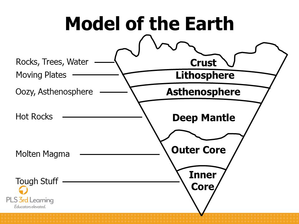 Model of the Earth Inner Core Tough Stuff Crust Rocks, Trees, Water Lithosphere Moving Plates Asthenosphere Oozy, Asthenosphere Deep Mantle Hot Rocks