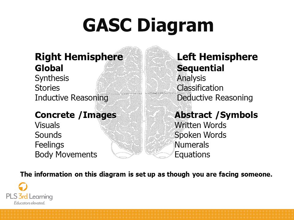 GASC Diagram The information on this diagram is set up as though you are facing someone. Right Hemisphere Global Synthesis Stories Inductive Reasoning