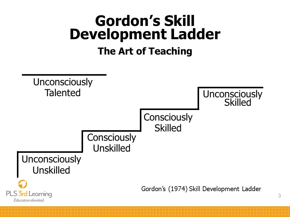 3 Unconsciously Talented Unconsciously Unskilled Consciously Unskilled Consciously Skilled Unconsciously Skilled Gordon's (1974) Skill Development Lad