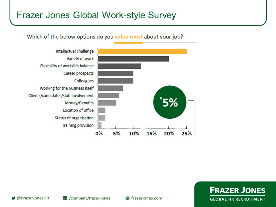 Frazer Jones Global Work-style Survey
