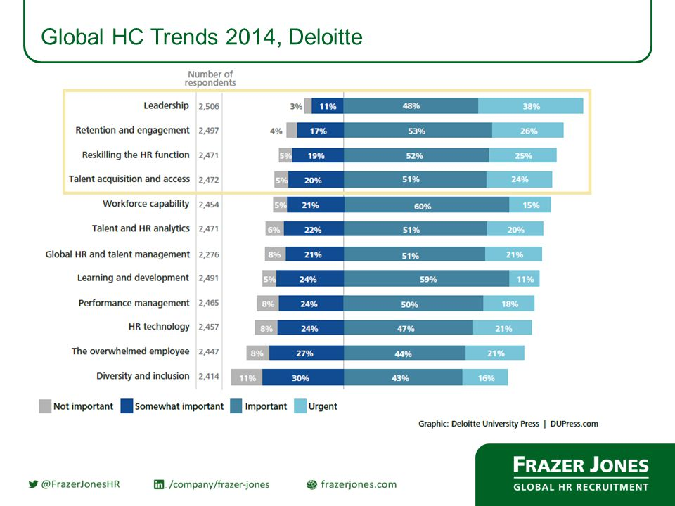 Global HC Trends 2014, Deloitte