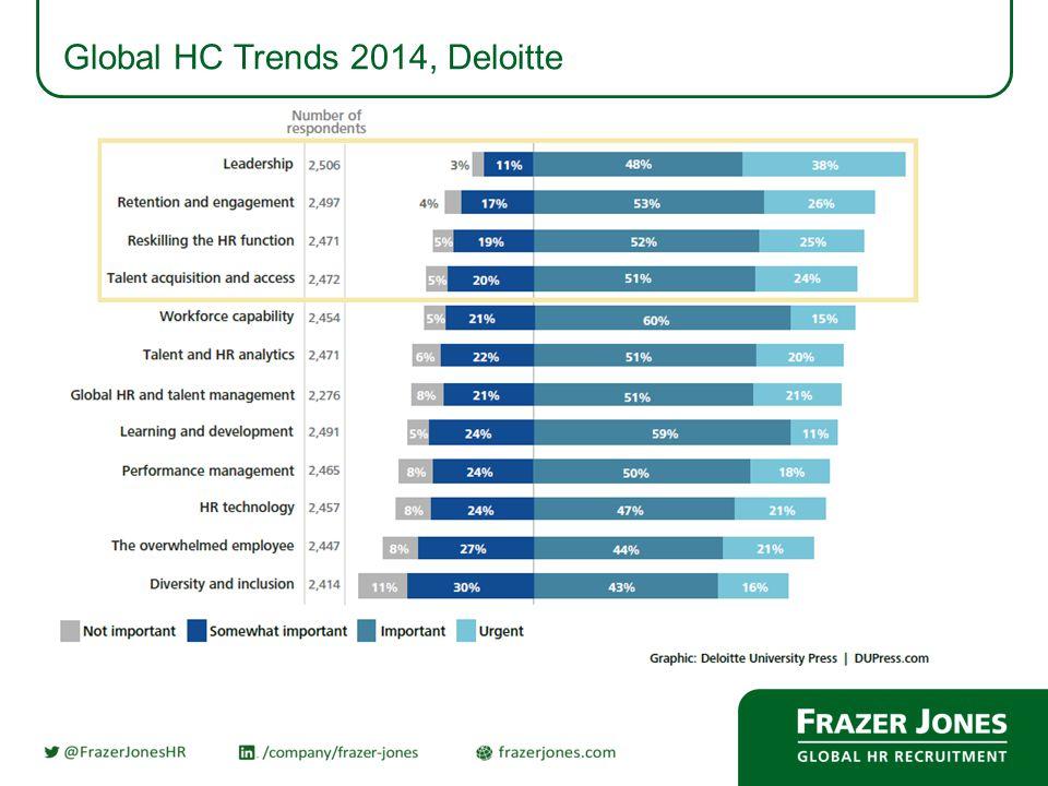 Global HC Trends 2014, Deloitte – Readyness for Trends