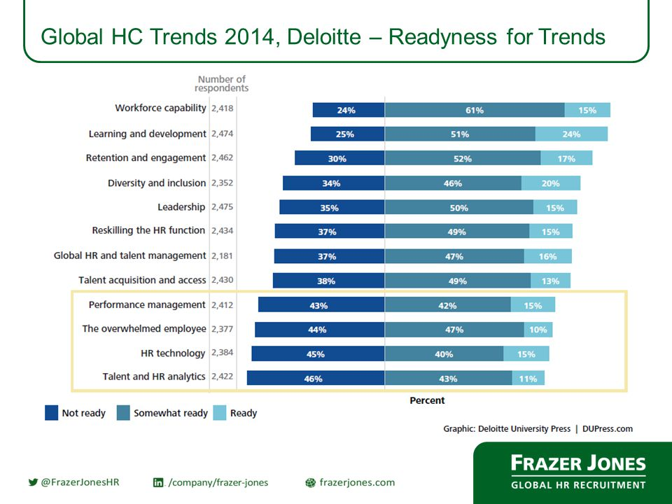 Global HC Trends 2014, Deloitte – Readyness for Trends