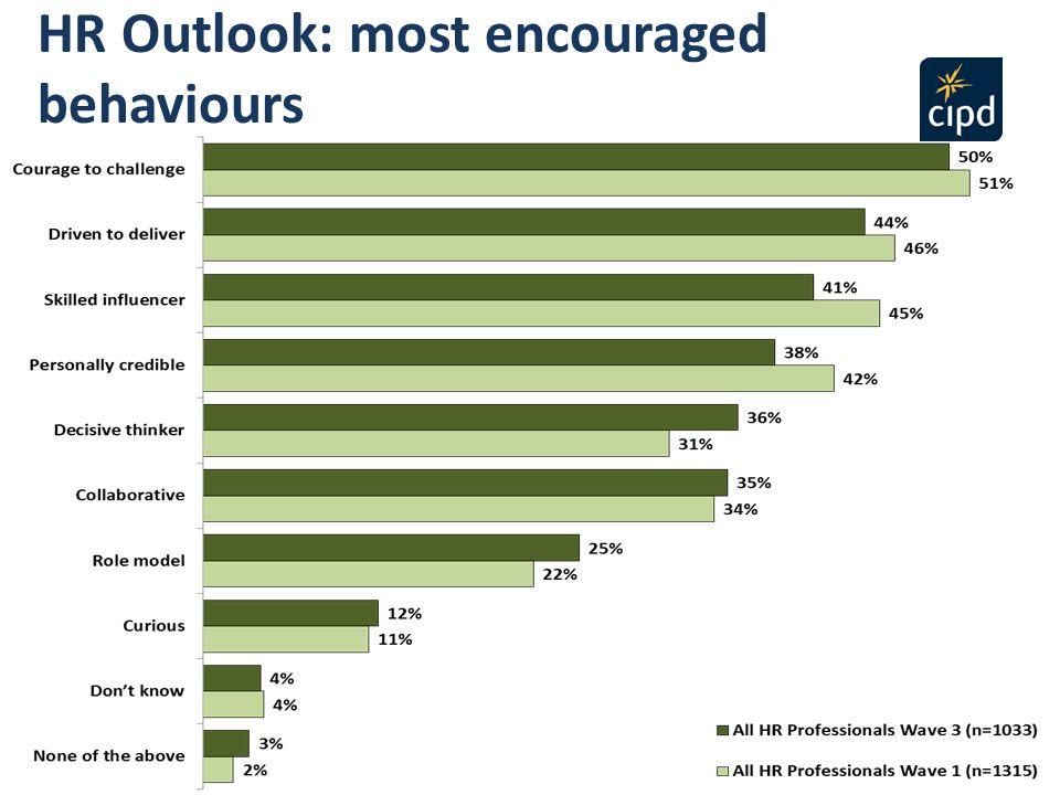 HR Outlook: most encouraged behaviours