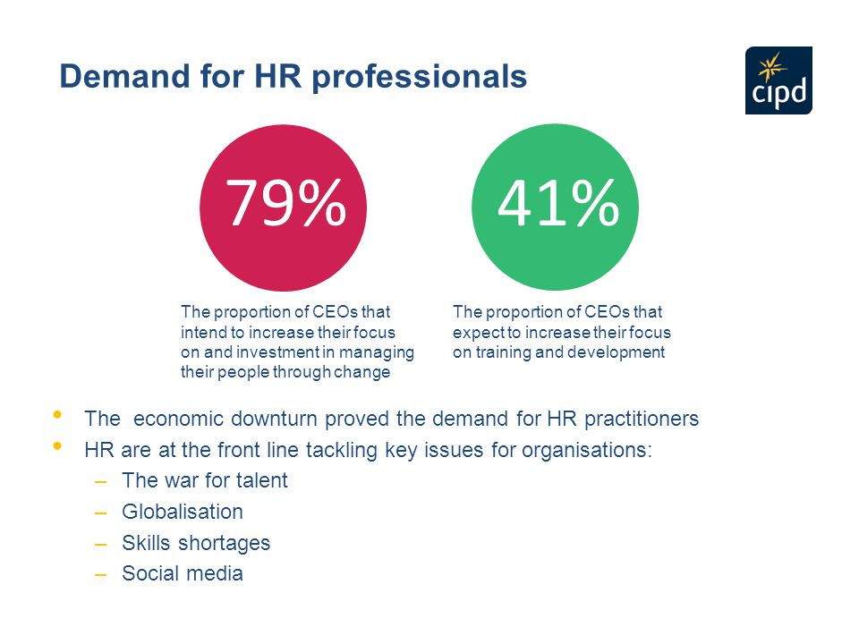 What area of HR practice interests you most.