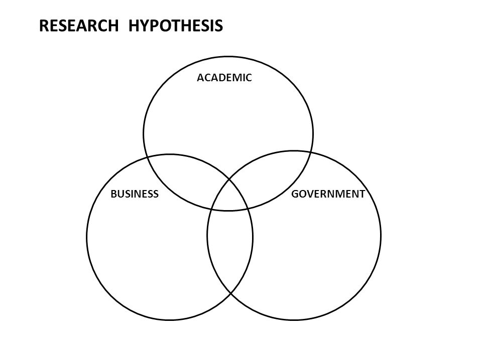 BUSINESS ACA ACADEMIC GOVERNMENT RESEARCH HYPOTHESIS