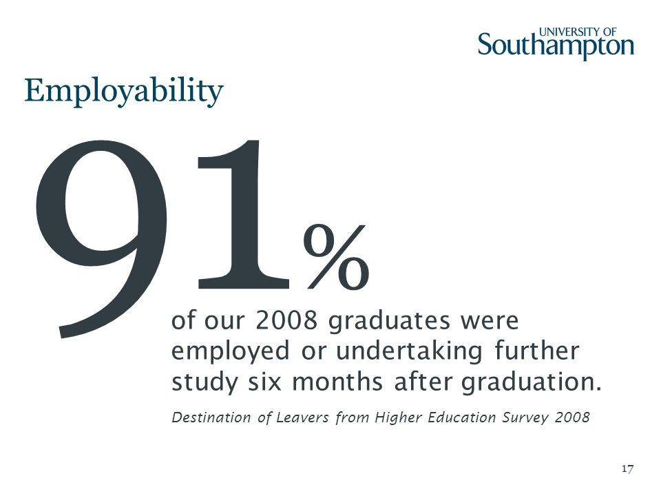 17 Employability 91 % of our 2008 graduates were employed or undertaking further study six months after graduation.