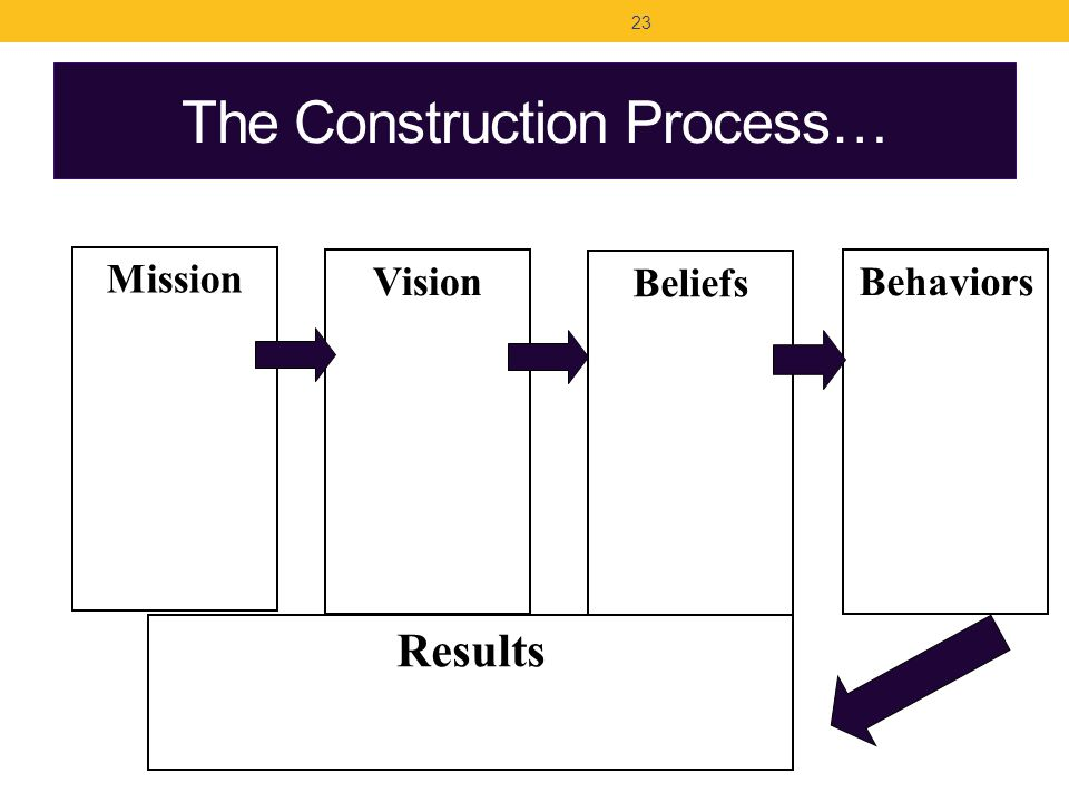 The Construction Process… Mission Vision Beliefs 23 Behaviors Results