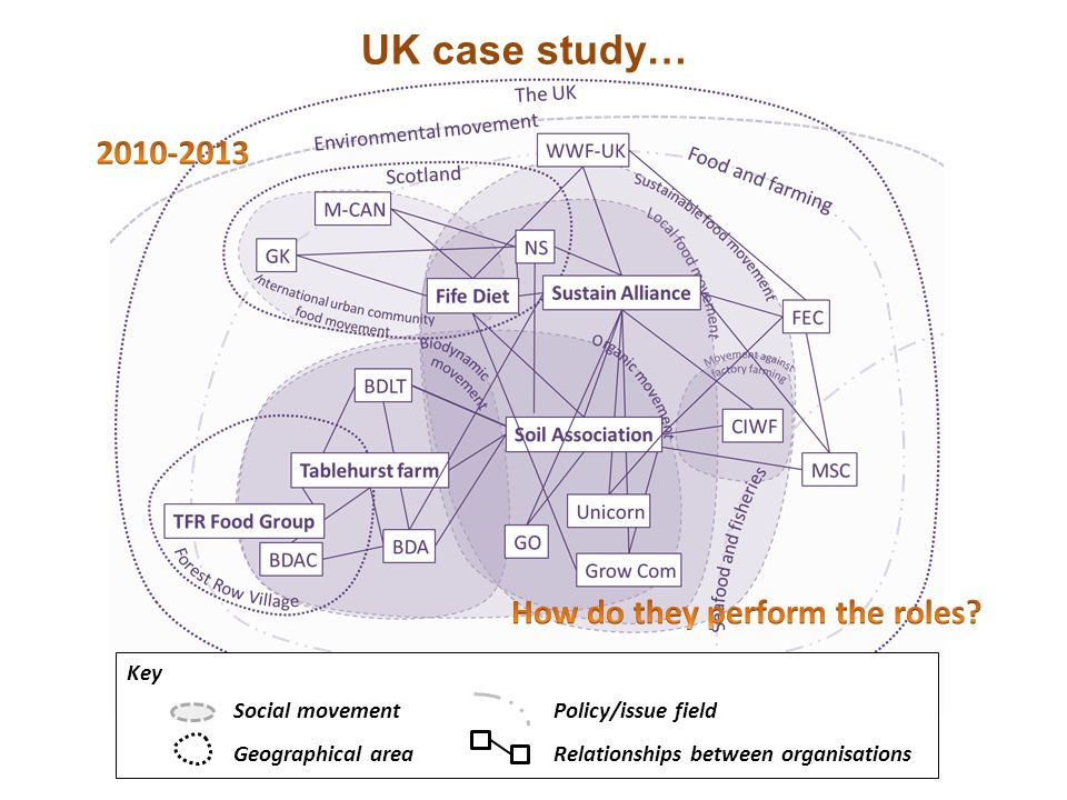 Key Social movementPolicy/issue field Geographical areaRelationships between organisations UK case study…