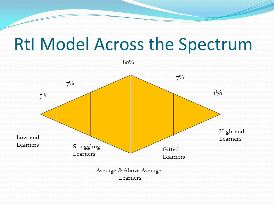 RtI Model Across the Spectrum 5% High-end Learners Average & Above Average Learners Gifted Learners Struggling Learners Low-end Learners 80% 7% 1% 7%