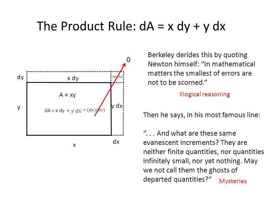 "The Product Rule: dA = x dy + y dx x dx y dy A = xy x dy y dx (dx)(dy ) dA = x dy + 0 Berkeley derides this by quoting Newton himself: ""In mathematica"