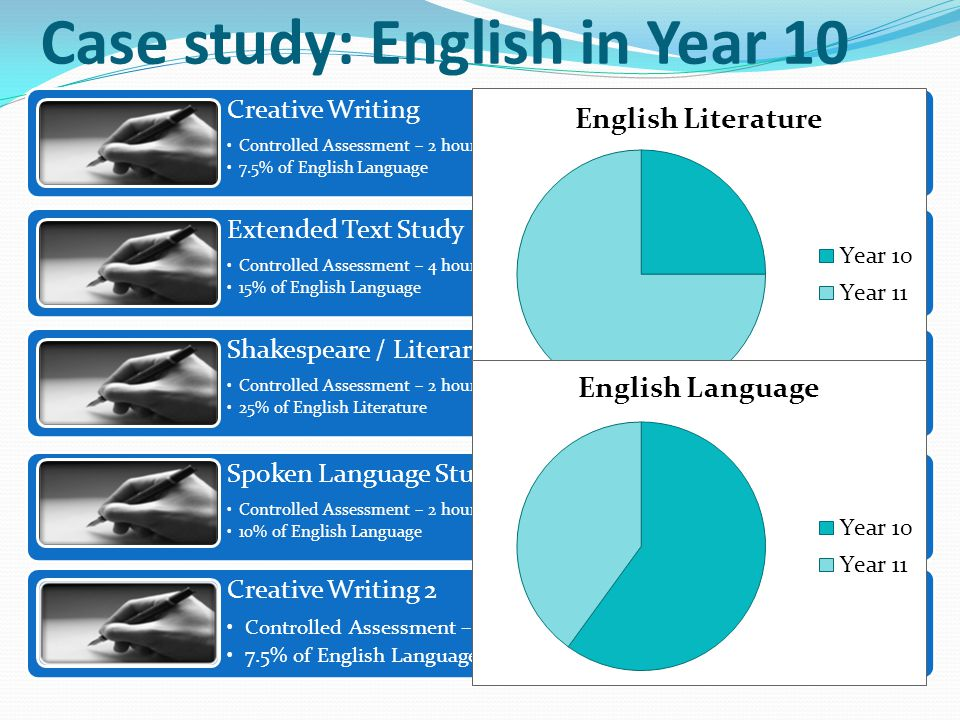 Case study: English in Year 10 Creative Writing Controlled Assessment – 2 hours 7.5% of English Language Extended Text Study Controlled Assessment – 4 hours 15% of English Language Shakespeare / Literary Heritage Controlled Assessment – 2 hours 25% of English Literature Spoken Language Study Controlled Assessment – 2 hours 10% of English Language Creative Writing 2 Controlled Assessment – 2 hours 7.5% of English Language