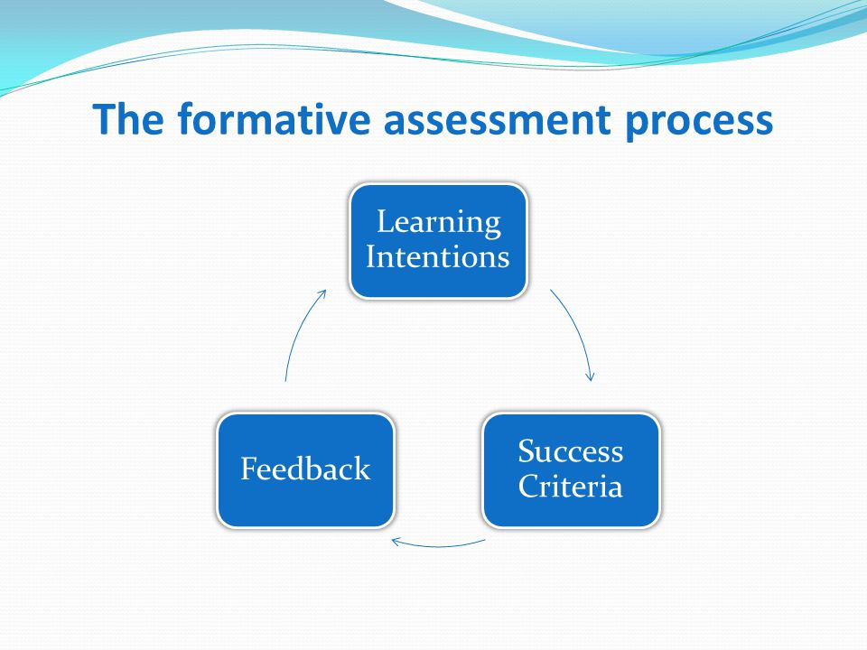 The formative assessment process Learning Intentions Success Criteria Feedback