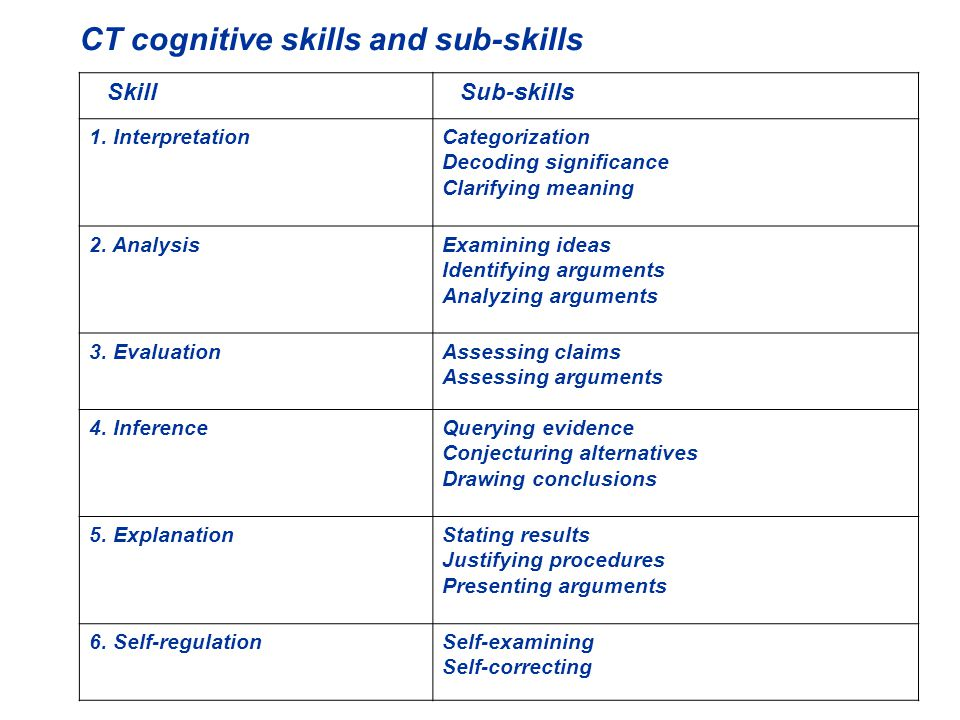 SkillSub-skills 1.InterpretationCategorization Decoding significance Clarifying meaning 2.