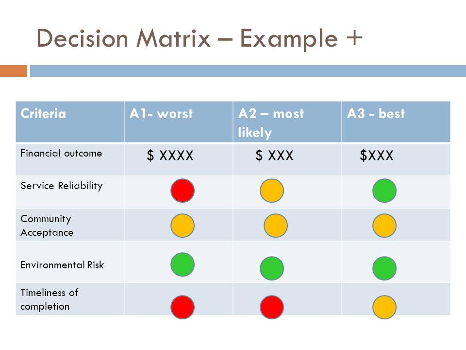 Decision Matrix – Example + CriteriaA1- worstA2 – most likely A3 - best Financial outcome $ XXXX $ XXX Service Reliability Community Acceptance Enviro