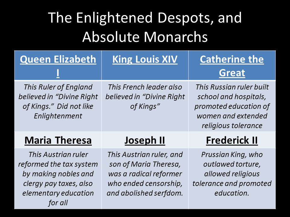 The Enlightened Despots, and Absolute Monarchs Queen Elizabeth I King Louis XIVCatherine the Great This Ruler of England believed in Divine Right of Kings. Did not like Enlightenment This French leader also believed in Divine Right of Kings This Russian ruler built school and hospitals, promoted education of women and extended religious tolerance Maria TheresaJoseph IIFrederick II This Austrian ruler reformed the tax system by making nobles and clergy pay taxes, also elementary education for all This Austrian ruler, and son of Maria Theresa, was a radical reformer who ended censorship, and abolished serfdom.