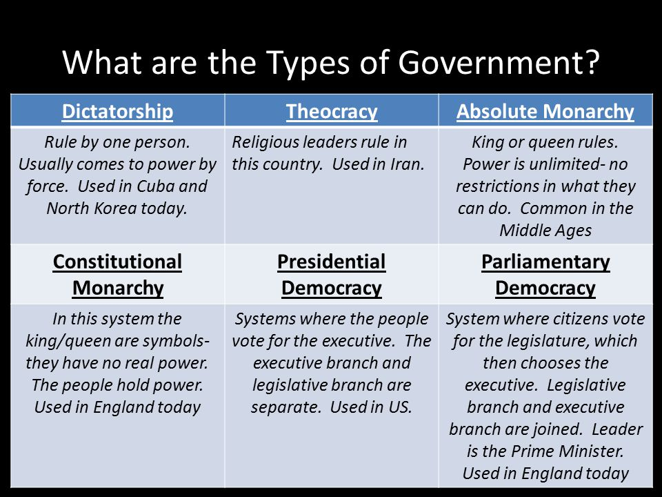 What are the Types of Government. DictatorshipTheocracyAbsolute Monarchy Rule by one person.