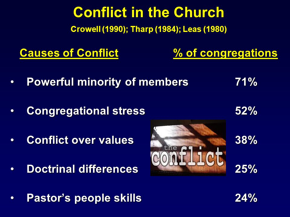 Conflict in the Church Crowell (1990); Tharp (1984); Leas (1980) Causes of Conflict % of congregations Powerful minority of members 71%Powerful minority of members 71% Congregational stress 52%Congregational stress 52% Conflict over values 38%Conflict over values 38% Doctrinal differences25%Doctrinal differences25% Pastor's people skills 24%Pastor's people skills 24%