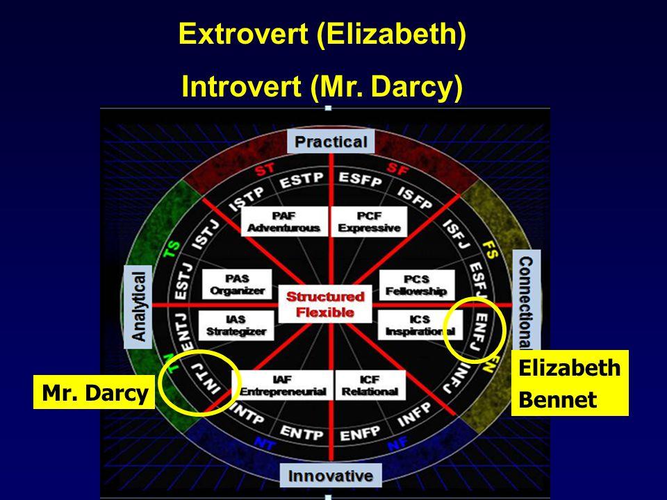 Mr. Darcy Elizabeth Bennet Extrovert (Elizabeth) Introvert (Mr. Darcy)