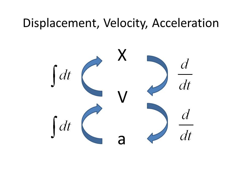 Displacement, Velocity, Acceleration XVaXVa