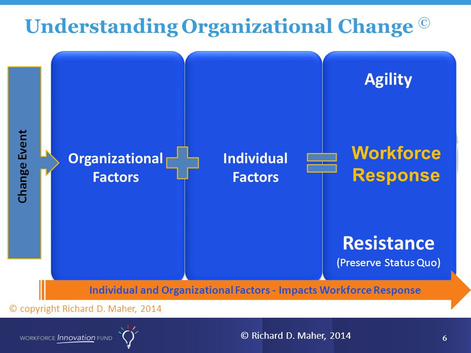 Understanding Organizational Change © Organizational Factors Individual Factors Individual Factors Change Event Agility Resistance (Preserve Status Quo) Workforce Response 6 Individual and Organizational Factors - Impacts Workforce Response © copyright Richard D.