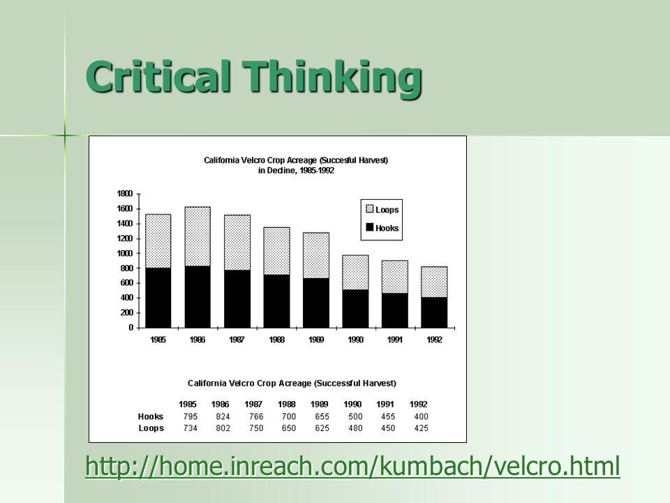 Critical Thinking http://home.inreach.com/kumbach/velcro.html