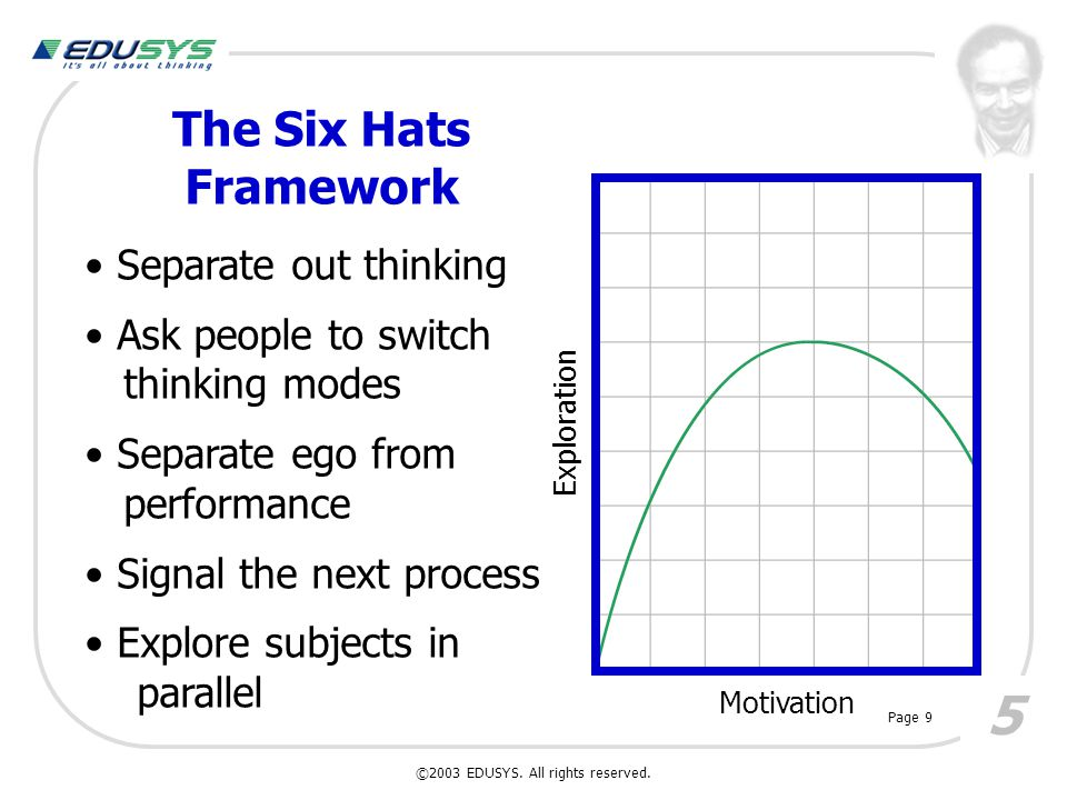 Fit and Faults Black Hat Functions: ©2003 EDUSYS. All rights reserved. 16