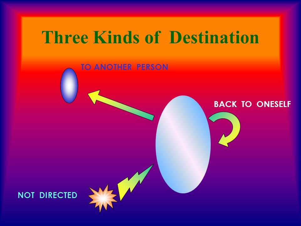 Three Kinds of Destination TO ANOTHER PERSON BACK TO ONESELF NOT DIRECTED