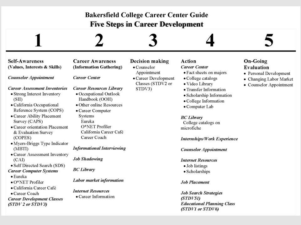5 Steps in Career Development5 Steps in Career Development