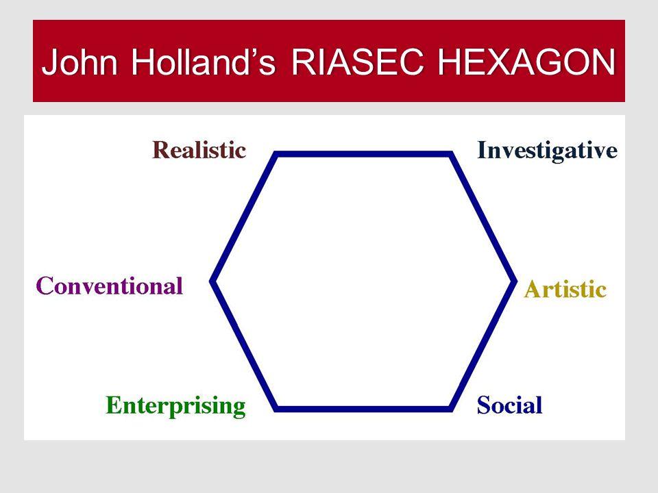 John Holland's RIASEC HEXAGONJohn Holland's RIASEC HEXAGON
