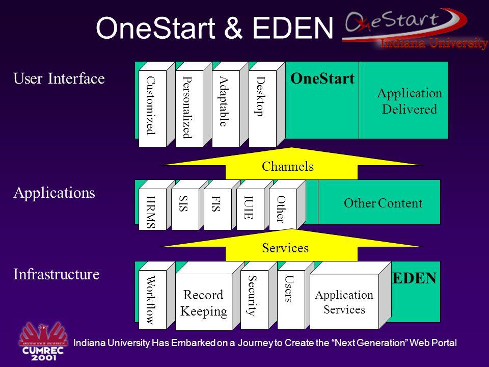"Indiana University Has Embarked on a Journey to Create the ""Next Generation"" Web Portal OneStart & EDEN OneStart CustomizedPersonalizedAdaptableDeskto"