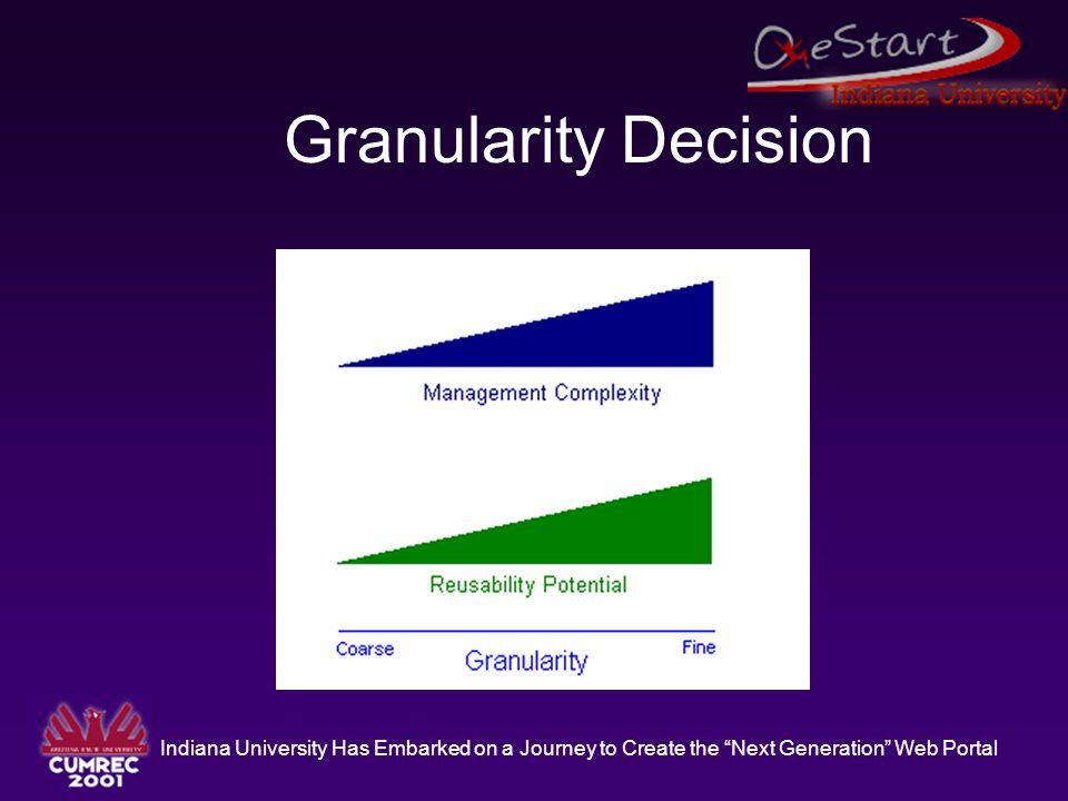 """Indiana University Has Embarked on a Journey to Create the """"Next Generation"""" Web Portal Granularity Decision"""