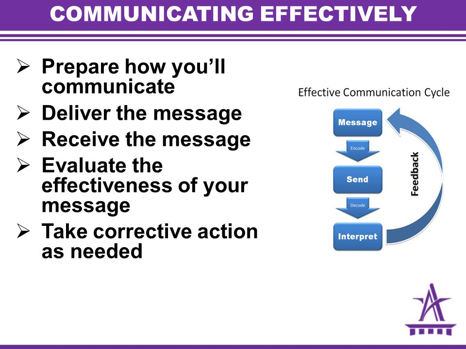 COMMUNICATING EFFECTIVELY  Prepare how you'll communicate  Deliver the message  Receive the message  Evaluate the effectiveness of your message 