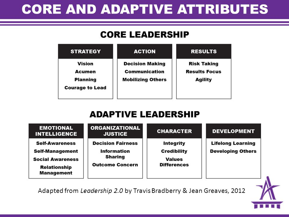 CORE AND ADAPTIVE ATTRIBUTES Adapted from Leadership 2.0 by Travis Bradberry & Jean Greaves, 2012