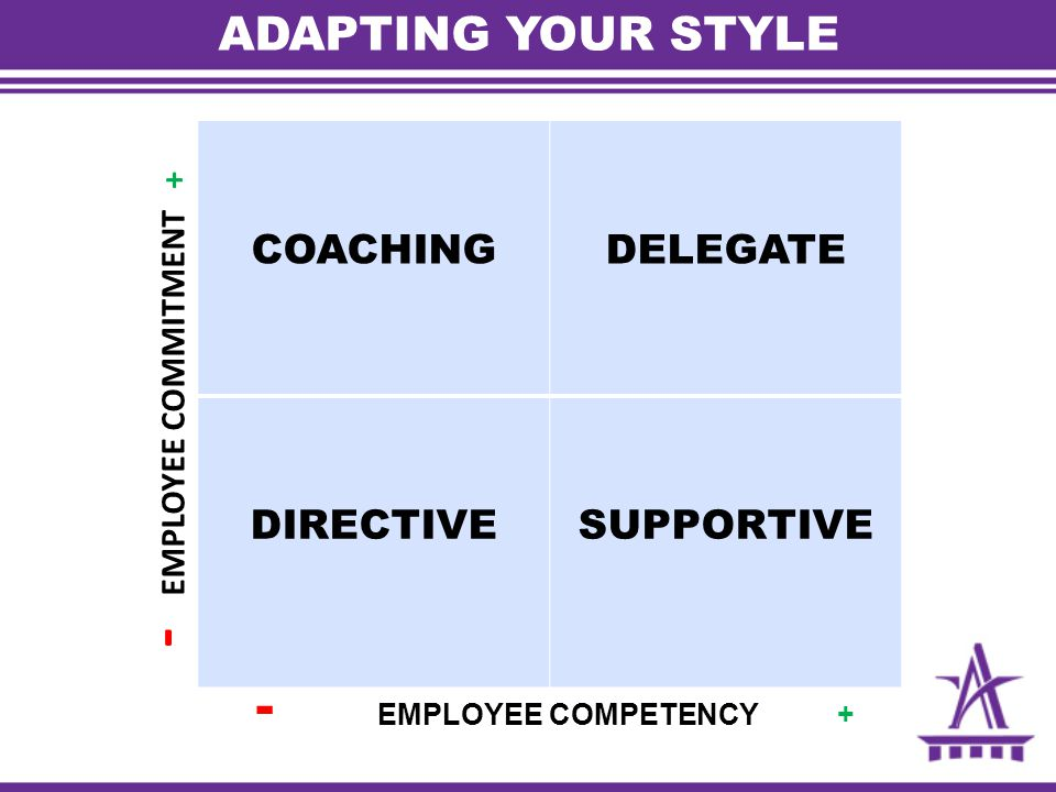 ADAPTING YOUR STYLE COACHINGDELEGATE DIRECTIVESUPPORTIVE - EMPLOYEE COMPETENCY + - EMPLOYEE COMMITMENT +