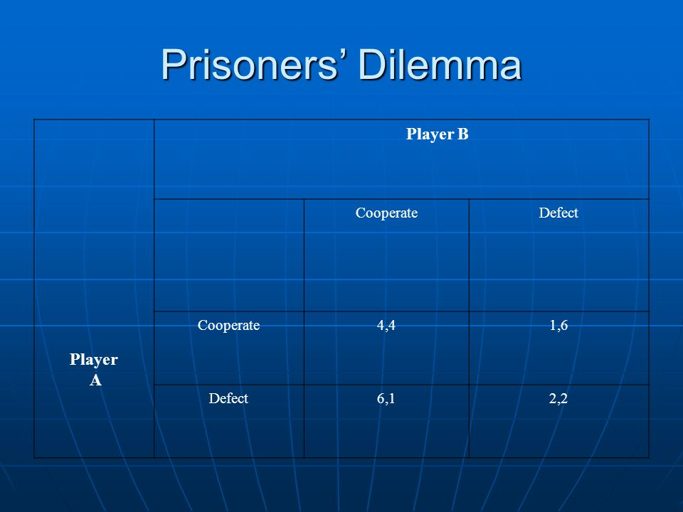 Prisoners' Dilemma Player A Player B CooperateDefect Cooperate4,41,6 Defect6,12,2