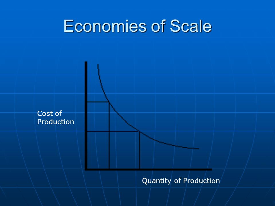 Economies of Scale Quantity of Production Cost of Production