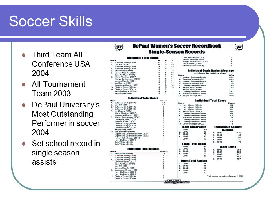 Soccer Skills Third Team All Conference USA 2004 All-Tournament Team 2003 DePaul University's Most Outstanding Performer in soccer 2004 Set school record in single season assists